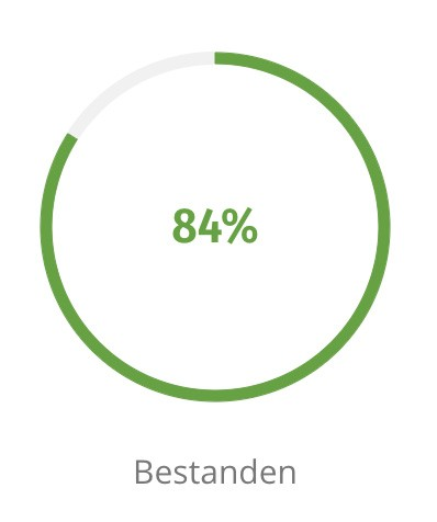 Grafik 84 Prozent bestanden